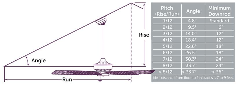 Sloped ceiling chart